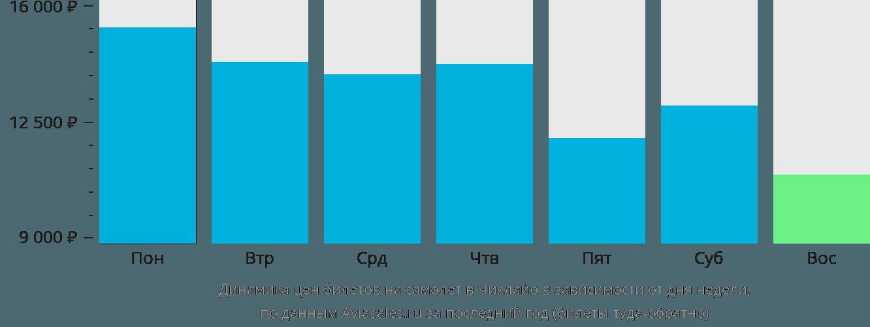 Динамика цен билетов на самолет в Чиклайо в зависимости от дня недели