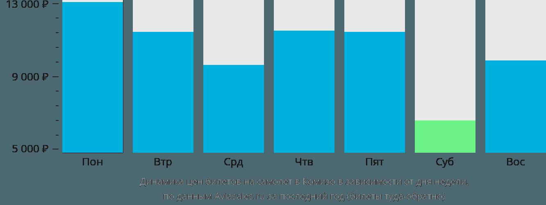 Динамика цен билетов на самолет в Комизо в зависимости от дня недели