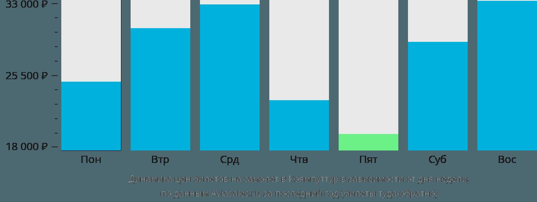Динамика цен билетов на самолет в Коямпуттур в зависимости от дня недели
