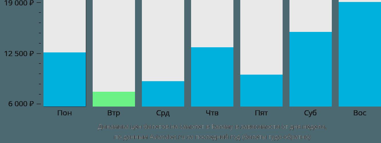 Динамика цен билетов на самолёт в Каламу в зависимости от дня недели