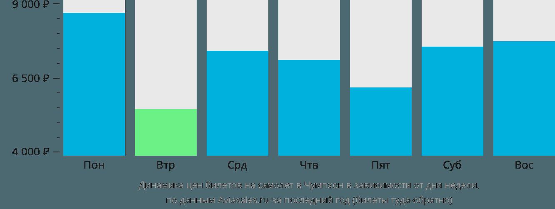Динамика цен билетов на самолет Чумпхон в зависимости от дня недели