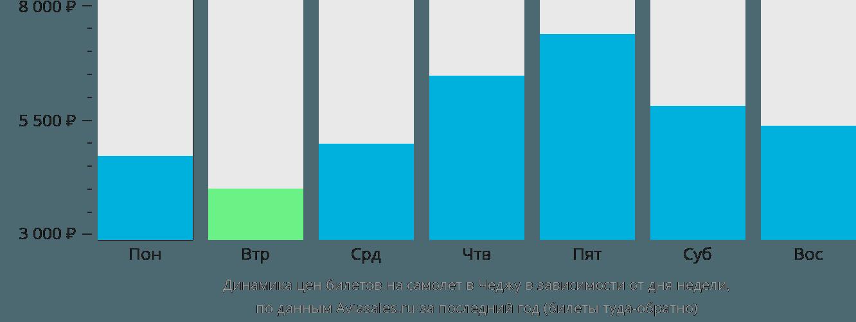 Динамика цен билетов на самолет в Чеджу в зависимости от дня недели
