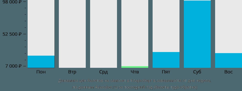 Динамика цен билетов на самолёт в Кларксберг в зависимости от дня недели