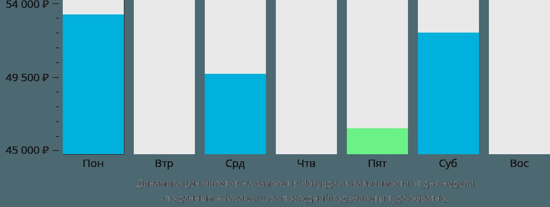 Динамика цен билетов на самолет в Чокурдах в зависимости от дня недели