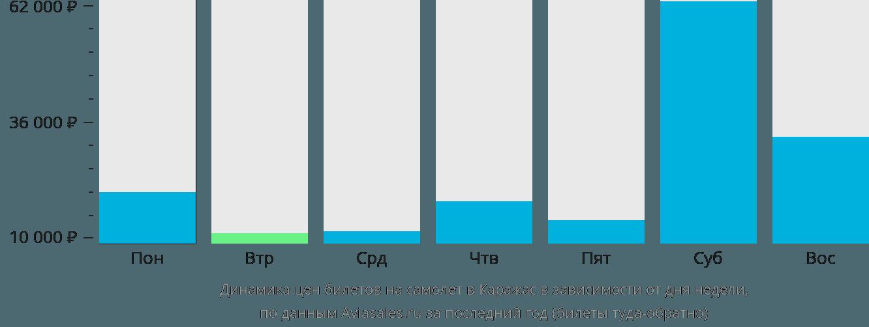 Динамика цен билетов на самолет в Караджас в зависимости от дня недели