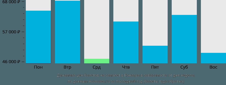 Динамика цен билетов на самолет в Конакри в зависимости от дня недели
