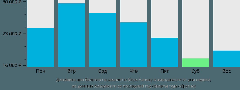 Динамика цен билетов на самолёт в Клуж в зависимости от дня недели