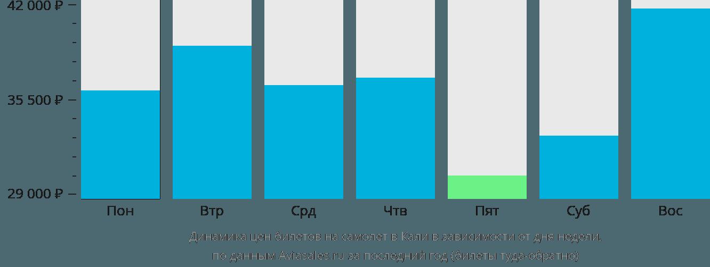 Динамика цен билетов на самолет в Кали в зависимости от дня недели