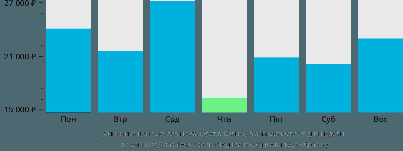 Динамика цен билетов на самолет в Колиму в зависимости от дня недели