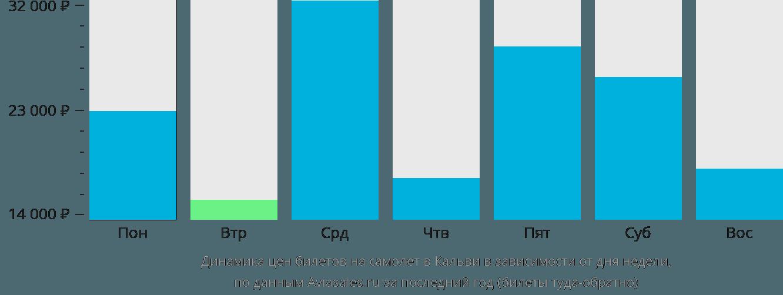 Динамика цен билетов на самолет в Кальви в зависимости от дня недели