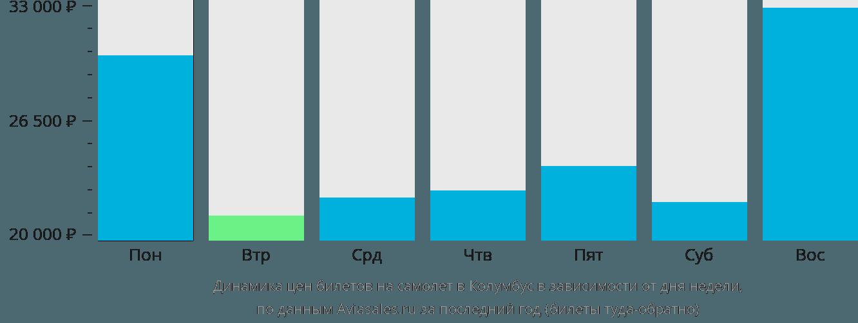 Динамика цен билетов на самолет в Колумбус в зависимости от дня недели