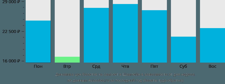 Динамика цен билетов на самолет в Шампейн в зависимости от дня недели