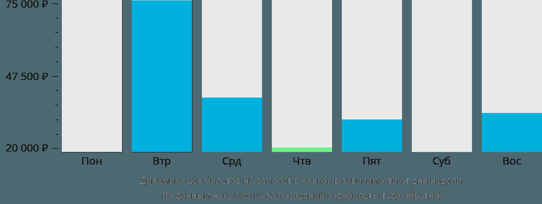 Динамика цен билетов на самолет в Ханкок в зависимости от дня недели