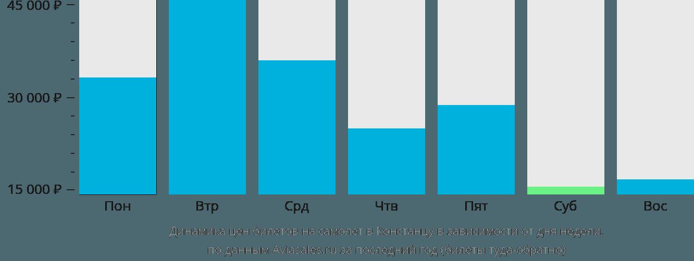 Динамика цен билетов на самолет в Констанцу в зависимости от дня недели