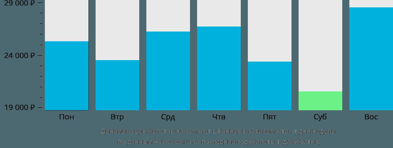 Динамика цен билетов на самолет в Каннур в зависимости от дня недели