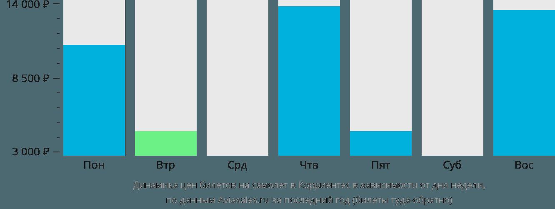 Динамика цен билетов на самолёт в Корриентес в зависимости от дня недели
