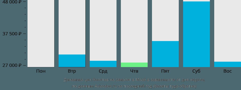 Динамика цен билетов на самолет Моэб в зависимости от дня недели