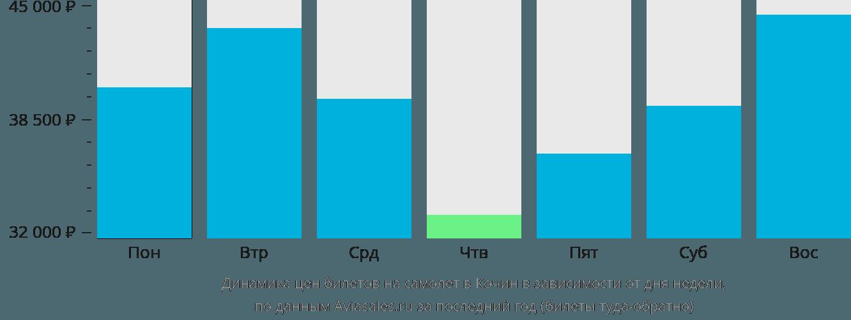 Динамика цен билетов на самолет в Кочин в зависимости от дня недели