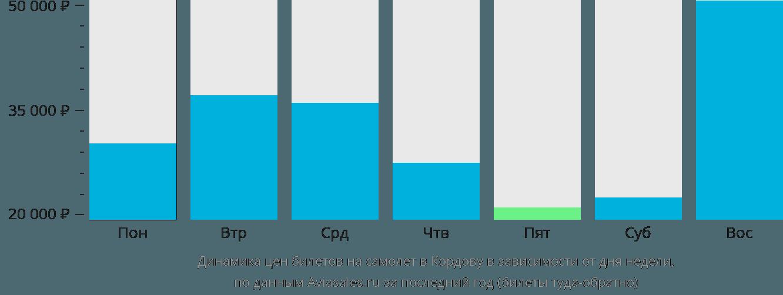 Динамика цен билетов на самолет в Кордову в зависимости от дня недели