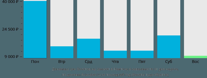 Динамика цен билетов на самолет в Кампече в зависимости от дня недели