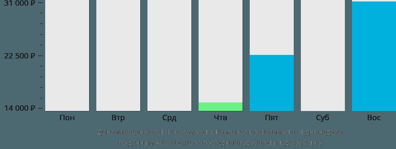 Динамика цен билетов на самолет в Кампинас в зависимости от дня недели