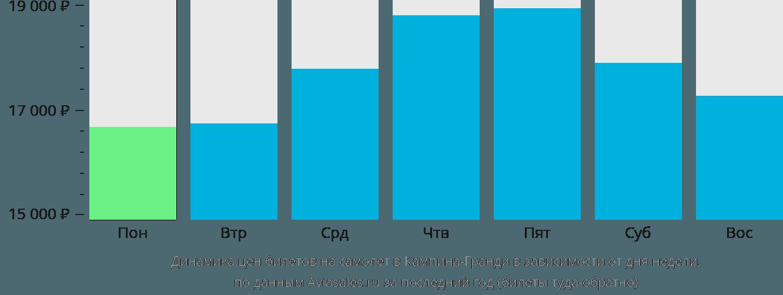 Динамика цен билетов на самолет в Кампина-Гранди в зависимости от дня недели
