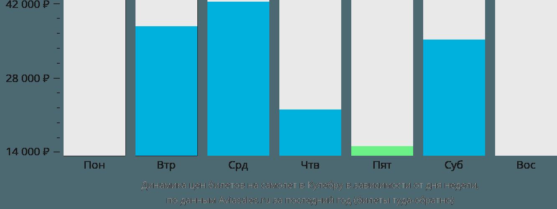 Динамика цен билетов на самолет Кулебра в зависимости от дня недели