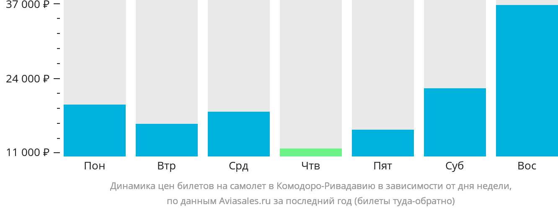 Динамика цен билетов на самолёт в Комодоро-Ривадавия в зависимости от дня недели