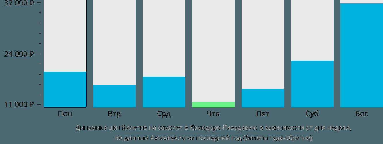 Динамика цен билетов на самолёт в Комодоро-Ривадавию в зависимости от дня недели