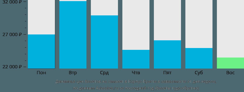 Динамика цен билетов на самолёт в Корпус-Кристи в зависимости от дня недели