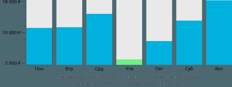 Динамика цен билетов на самолет в Кротона в зависимости от дня недели