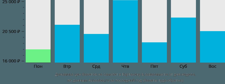 Динамика цен билетов на самолет в Картахену в зависимости от дня недели