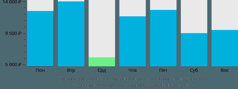 Динамика цен билетов на самолёт в Четумаль в зависимости от дня недели