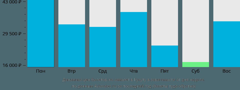 Динамика цен билетов на самолёт в Кукуту в зависимости от дня недели
