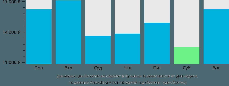 Динамика цен билетов на самолет в Кульякан в зависимости от дня недели