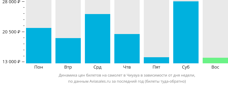 Динамика цен билетов на самолет Чиуауа в зависимости от дня недели