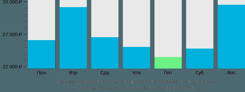 Динамика цен билетов на самолет в Ковингтон в зависимости от дня недели