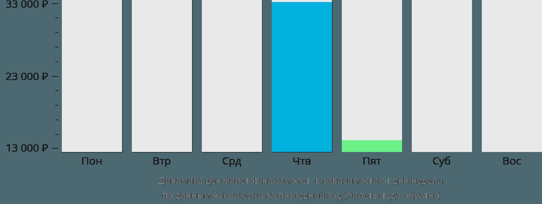 Динамика цен билетов на самолет Куэрнавака в зависимости от дня недели