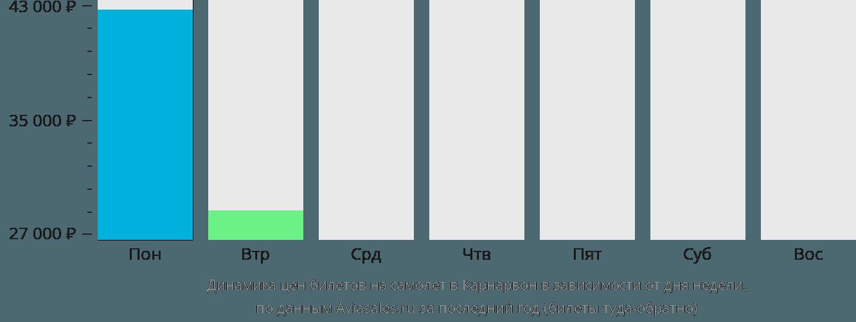 Динамика цен билетов на самолёт в Карнарвон в зависимости от дня недели