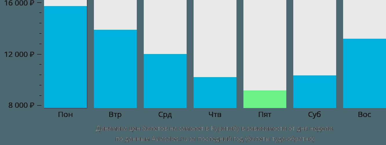 Динамика цен билетов на самолет в Куритибу в зависимости от дня недели