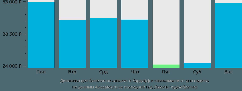 Динамика цен билетов на самолет в Кардифф в зависимости от дня недели