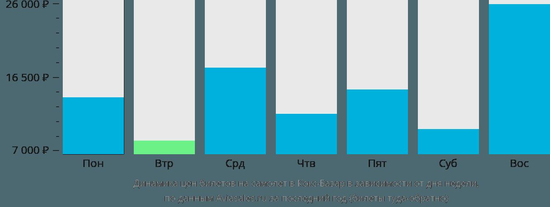 Динамика цен билетов на самолет в Кокс-Базар в зависимости от дня недели