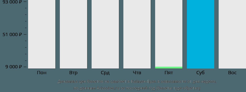 Динамика цен билетов на самолет Кейман Брак в зависимости от дня недели