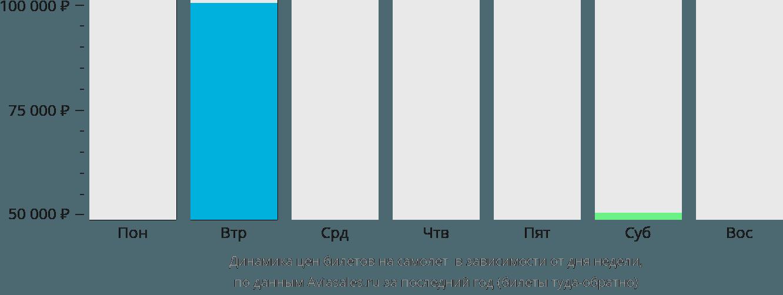 Динамика цен билетов на самолет Шайенн в зависимости от дня недели