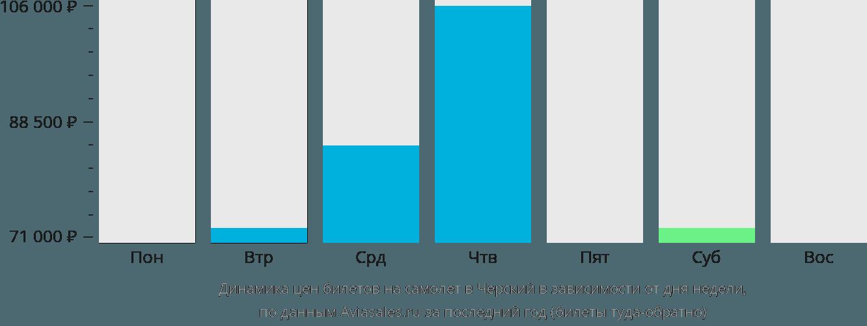Динамика цен билетов на самолет в Черский в зависимости от дня недели