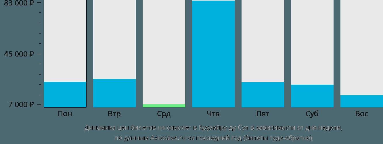 Динамика цен билетов на самолет в Крузейру-ду-Сул в зависимости от дня недели