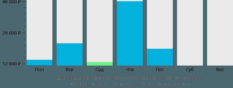 Динамика цен билетов на самолет в Коросаль в зависимости от дня недели