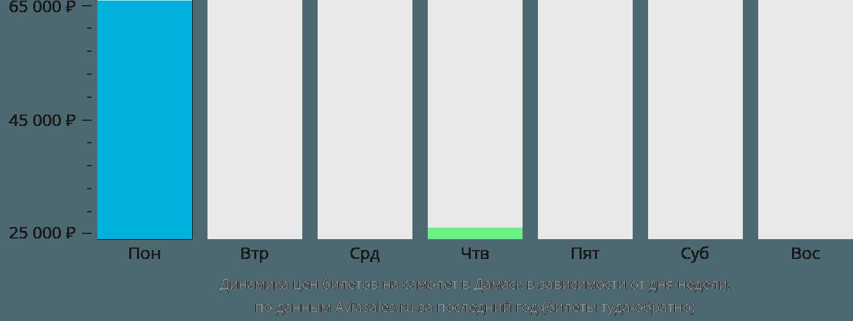 Динамика цен билетов на самолёт в Дамаск в зависимости от дня недели
