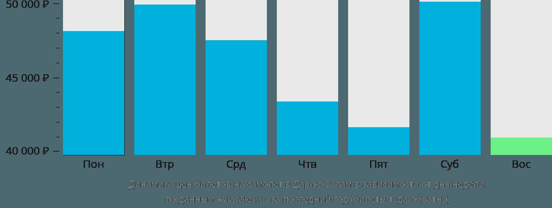 Динамика цен билетов на самолет в Дар-эс-Салам в зависимости от дня недели