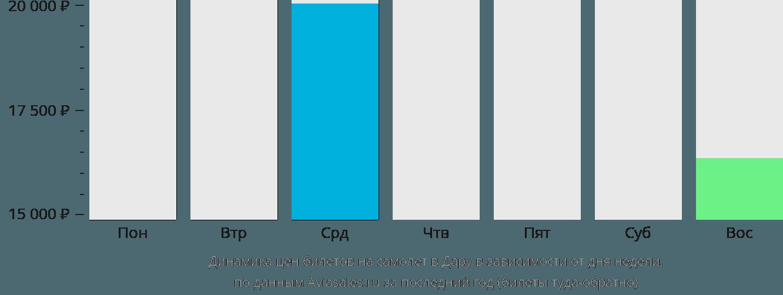 Динамика цен билетов на самолет в Дару в зависимости от дня недели
